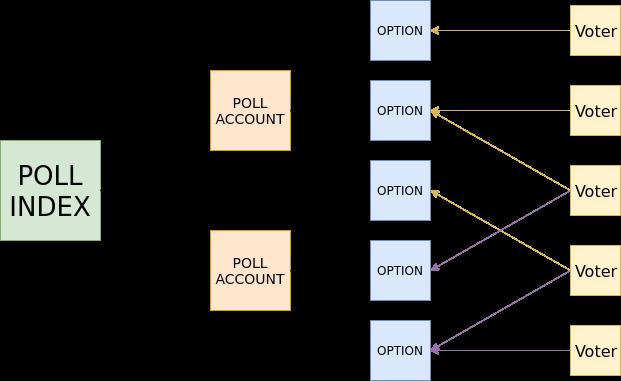 voting module