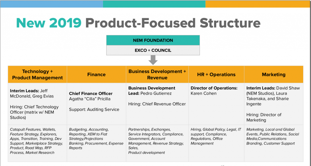 Product Focused Structure 2019