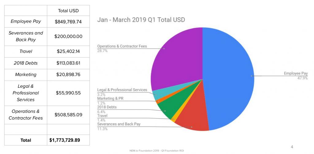 Funds spent Q1 ROI