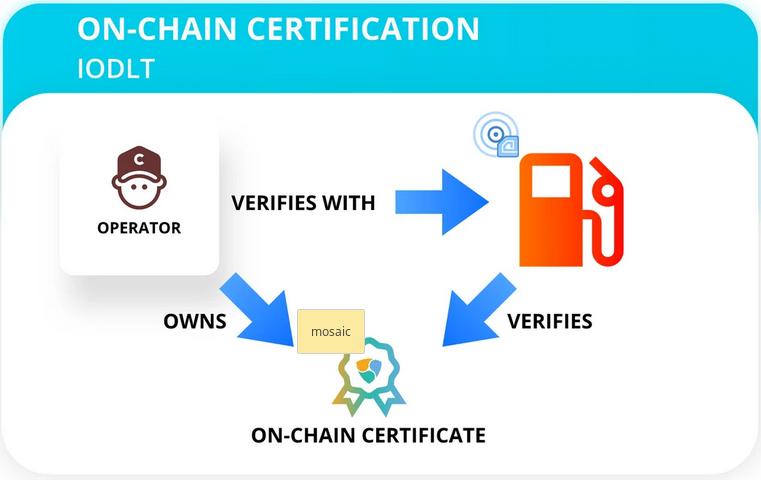 gas pump on chain certification iodlt