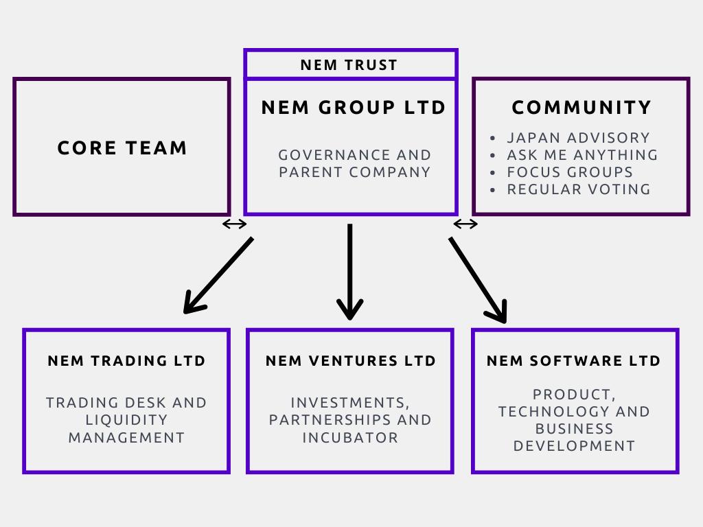 NEM Ecosystem - Future Governance