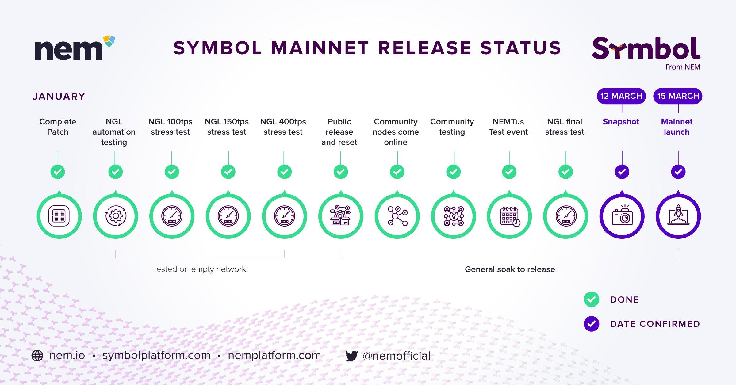 Symbol launch